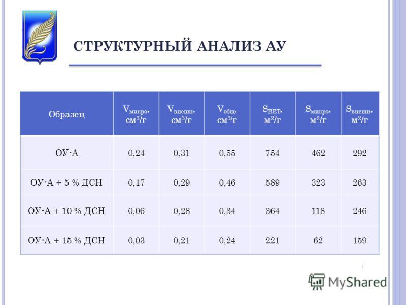 Образец V микро, см 3 /г V внешн, см 3 /г V общ, см 3/ г S BET, м 2 /г S микро, м 2 /г S внешн, м 2 /г ОУ-А 0,240,310,55754462292 ОУ-А + 5 % ДСН 0,170,290,46589323263 ОУ-А + 10 % ДСН 0,060,280,34364118246 ОУ-А + 15 % ДСН 0,030,210,2422162159 СТРУКТУР
