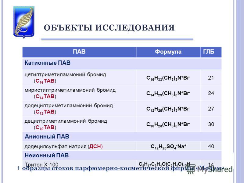 ОБЪЕКТЫ ИССЛЕДОВАНИЯ ПАВФормулаГЛБ Катионные ПАВ цетилтриметиламмоний бромид (С 16 ТАВ) C 16 H 33 (CH 3 ) 3 N + Br - 21 миристилтриметиламмоний бромид (С 14 ТАВ) C 14 H 29 (CH 3 ) 3 N + Br - 24 додецилтриметиламмоний бромид (С 12 ТАВ) C 12 H 25 (CH 3