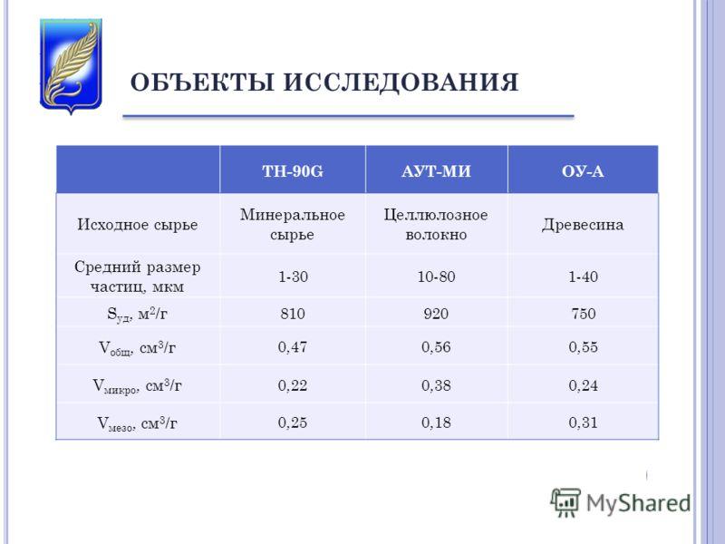 ОБЪЕКТЫ ИССЛЕДОВАНИЯ TH-90GАУТ-МИОУ-А Исходное сырье Минеральное сырье Целлюлозное волокно Древесина Средний размер частиц, мкм 1-3010-801-40 S уд, м 2 /г 810920750 V общ, см 3 /г 0,470,560,55 V микро, см 3 /г 0,220,380,24 V мезо, см 3 /г 0,250,180,3