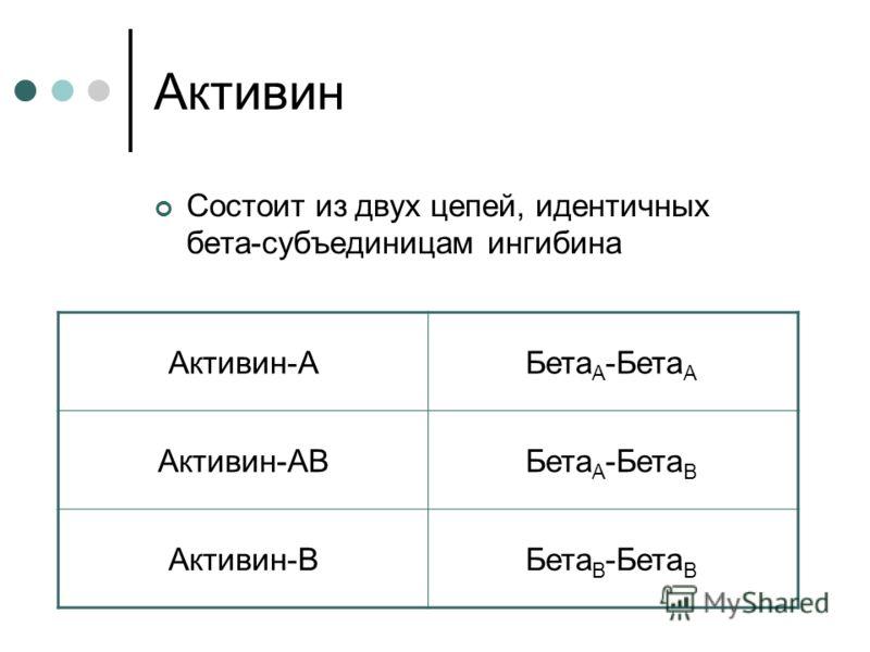 Активин Состоит из двух цепей, идентичных бета-субъединицам ингибина Активин-AБета A -Бета A Активин-ABБета A -Бета B Активин-BБета B -Бета B