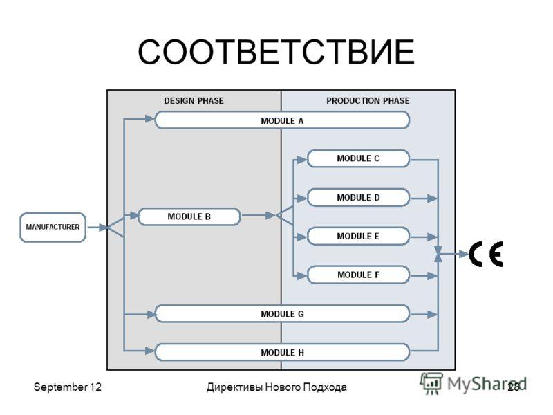 September 12Директивы Нового Подхода28 СООТВЕТСТВИЕ