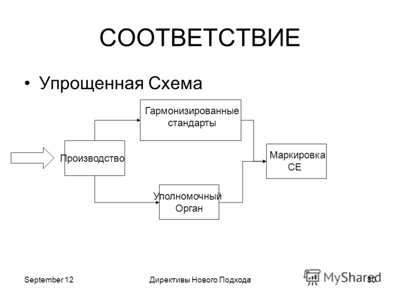September 12Директивы Нового Подхода30 СООТВЕТСТВИЕ Упрощенная Схема Производство Гармонизированные стандарты Уполномочный Орган Маркировка CE