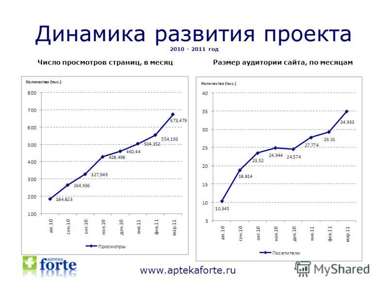 Динамика развития проекта 2010 - 2011 год Число просмотров страниц, в месяцРазмер аудитории сайта, по месяцам www.aptekaforte.ru