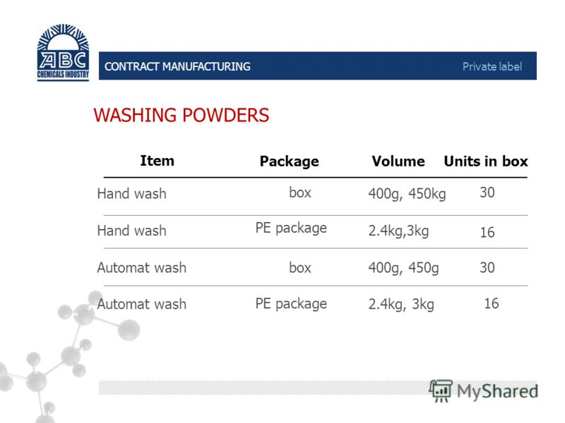 400g, 450g CONTRACT MANUFACTURING Private label WASHING POWDERS 2.4kg, 3kg PE package Automat wash box Automat wash 2.4kg,3kg PE package Hand wash 400g, 450kg box Hand wash VolumePackage Item Units in box 30 16 30 1616