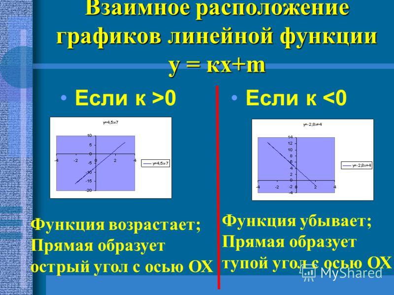 Взаимное расположение графиков линейной функции у = кх+m Если к >0 Если к