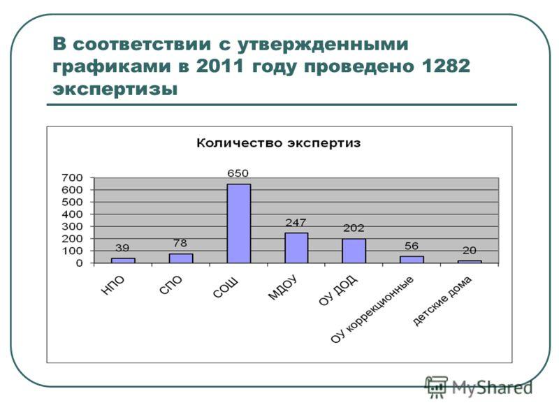 В соответствии с утвержденными графиками в 2011 году проведено 1282 экспертизы