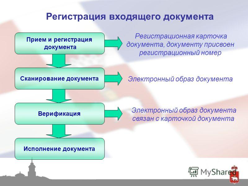 Регистрация входящего документа Прием и регистрация документа Сканирование документа Верификация Исполнение документа Регистрационная карточка документа, документу присвоен регистрационный номер Электронный образ документа связан с карточкой документ
