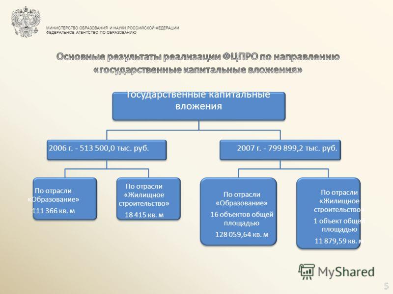 МИНИСТЕРСТВО ОБРАЗОВАНИЯ И НАУКИ РОССИЙСКОЙ ФЕДЕРАЦИИ ФЕДЕРАЛЬНОЕ АГЕНТСТВО ПО ОБРАЗОВАНИЮ