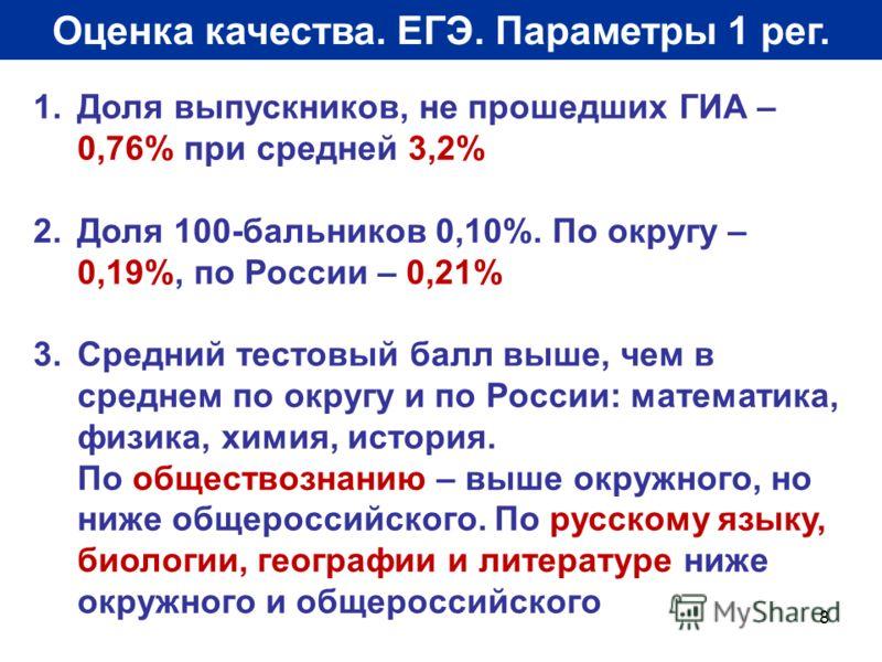 8 Оценка качества. ЕГЭ. Параметры 1 рег. 1.Доля выпускников, не прошедших ГИА – 0,76% при средней 3,2% 2.Доля 100-бальников 0,10%. По округу – 0,19%, по России – 0,21% 3.Средний тестовый балл выше, чем в среднем по округу и по России: математика, физ