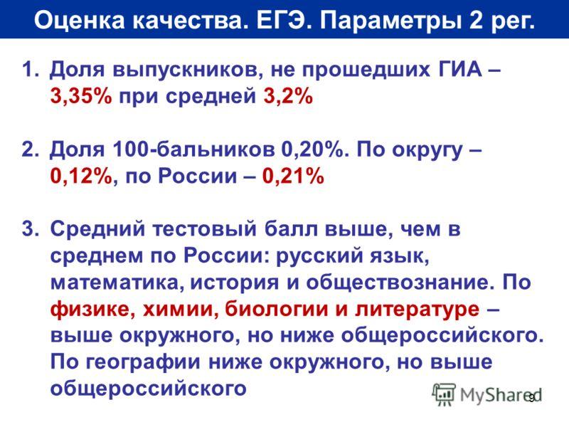 9 Оценка качества. ЕГЭ. Параметры 2 рег. 1.Доля выпускников, не прошедших ГИА – 3,35% при средней 3,2% 2.Доля 100-бальников 0,20%. По округу – 0,12%, по России – 0,21% 3.Средний тестовый балл выше, чем в среднем по России: русский язык, математика, и