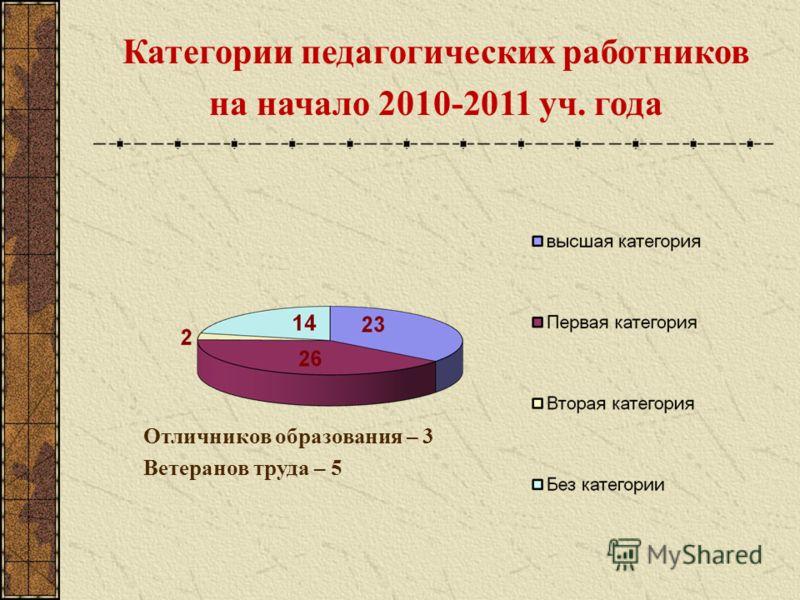 Категории педагогических работников на начало 2010-2011 уч. года Отличников образования – 3 Ветеранов труда – 5