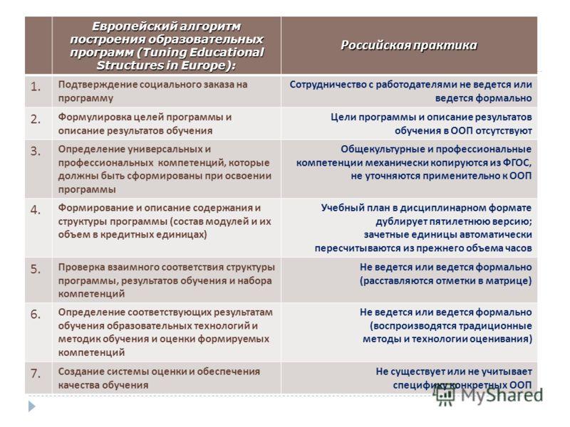 Европейский алгоритм построения образовательных программ (Tuning Educational Structures in Europe): Российская практика 1. Подтверждение социального заказа на программу Сотрудничество с работодателями не ведется или ведется формально 2. Формулировка