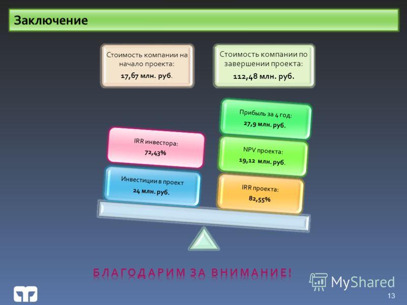Стоимость компании на начало проекта: 17,67 млн. руб. Стоимость компании по завершении проекта: 112,48 млн. руб. IRR проекта: 82,55% NPV проекта: 19,12 млн. руб. Прибыль за 4 год: 27,9 млн. руб. Инвестиции в проект 24 млн. руб. 13 IRR инвестора: 72,4