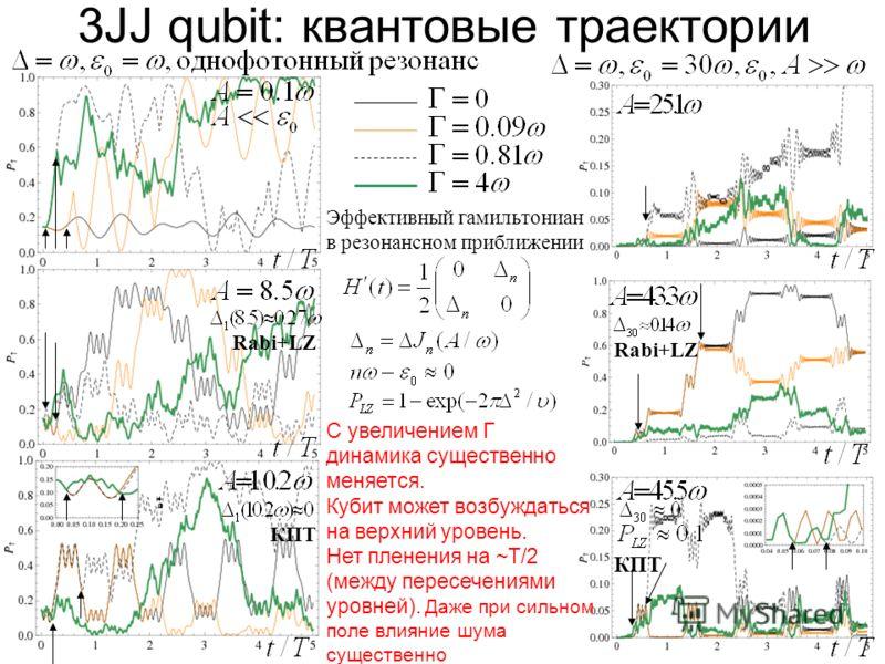 3JJ qubit: квантовые траектории Эффективный гамильтониан в резонансном приближении С увеличением Г динамика существенно меняется. Кубит может возбуждаться на верхний уровень. Нет пленения на ~Т/2 (между пересечениями уровней). Даже при сильном поле в