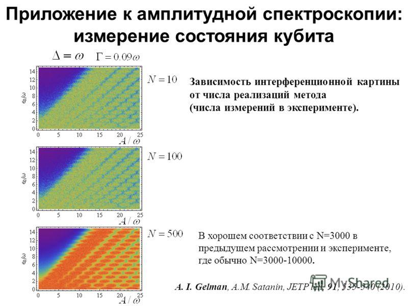 В хорошем соответствии с N=3000 в предыдущем рассмотрении и эксперименте, где обычно N=3000-10000. A. I. Gelman, A.M. Satanin, JETP lett. 91, 535-540 (2010). Приложение к амплитудной спектроскопии: измерение состояния кубита Зависимость интерференцио