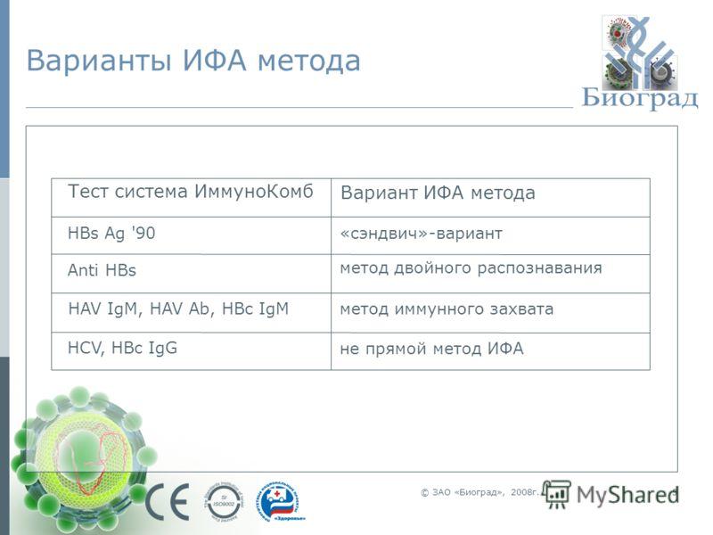© ЗАО «Биоград», 2008г.5 Варианты ИФА метода Тест система ИммуноКомб Вариант ИФА метода HBs Ag '90 «сэндвич»-вариант Anti HBs метод двойного распознавания HAV IgM, HAV Ab, HBc IgM метод иммунного захвата HCV, HBc IgG не прямой метод ИФА