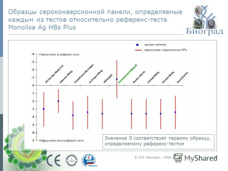 © ЗАО «Биоград», 2008г.8 Образцы сероконверсионной панели, определяемые каждым из тестов относительно референс-теста Monolisa Ag HBs Plus Значение 0 соответствует первому образцу, определяемому референс-тестом