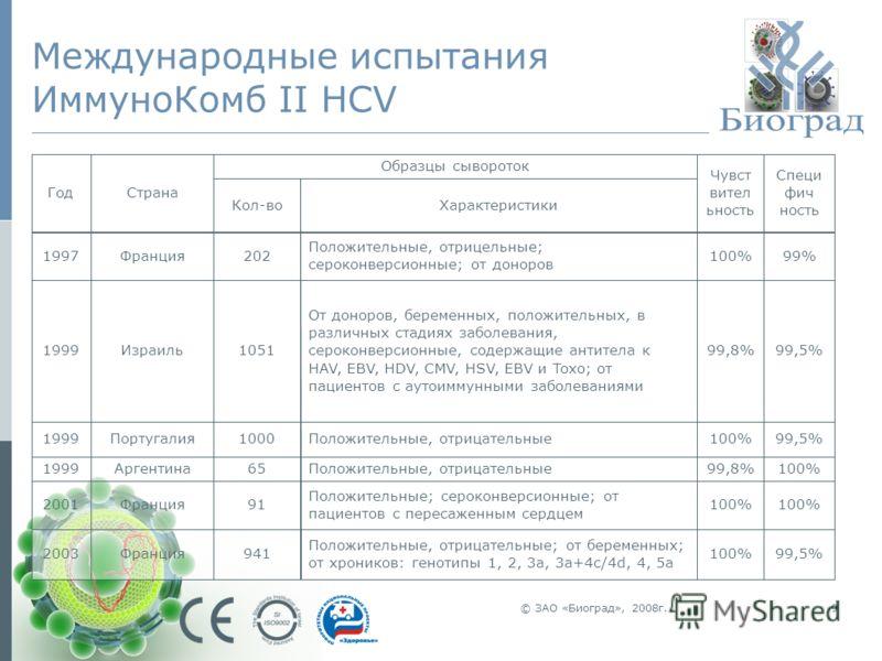 © ЗАО «Биоград», 2008г.9 Международные испытания ИммуноКомб II HCV 99,5%100% Положительные, отрицательные; от беременных; от хроников: генотипы 1, 2, 3a, 3a+4c/4d, 4, 5a 941Франция2003 100% Положительные; сероконверсионные; от пациентов с пересаженны