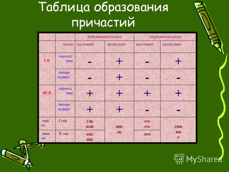 Таблица образования причастий действительныестрадательные времянастоящеепрошедшеенастоящеепрошедшее СВ переход ные -+-+ непере ходные -+-- НСВ переход ные ++++ непере ходные ++-- -ешь -ет І спр -ущ- -ющ- -вш- -ш- -ом- -ем- -енн- -нн- -т- -ишь -ит ІІ