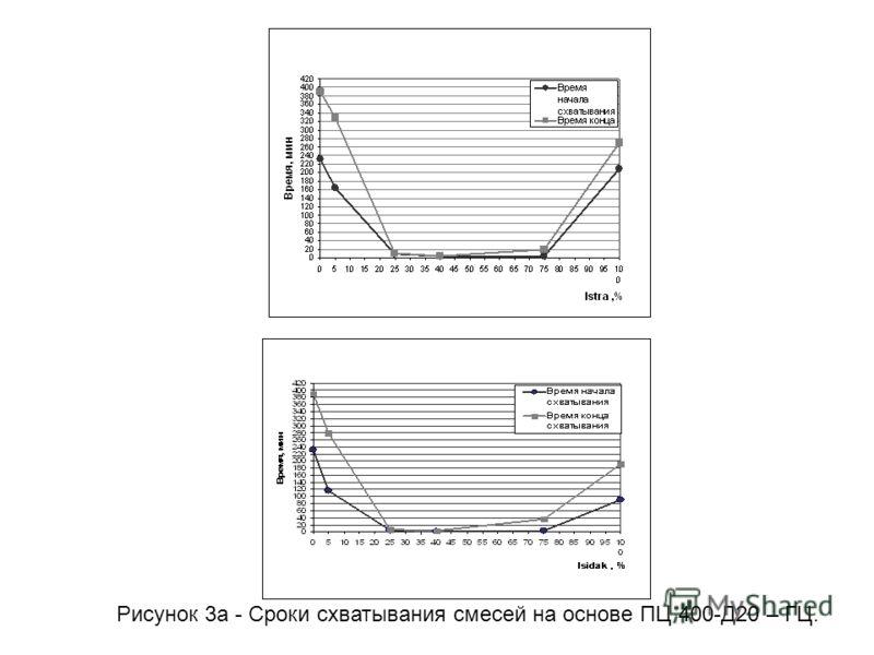 Рисунок 3а - Сроки схватывания смесей на основе ПЦ 400-Д20 – ГЦ.