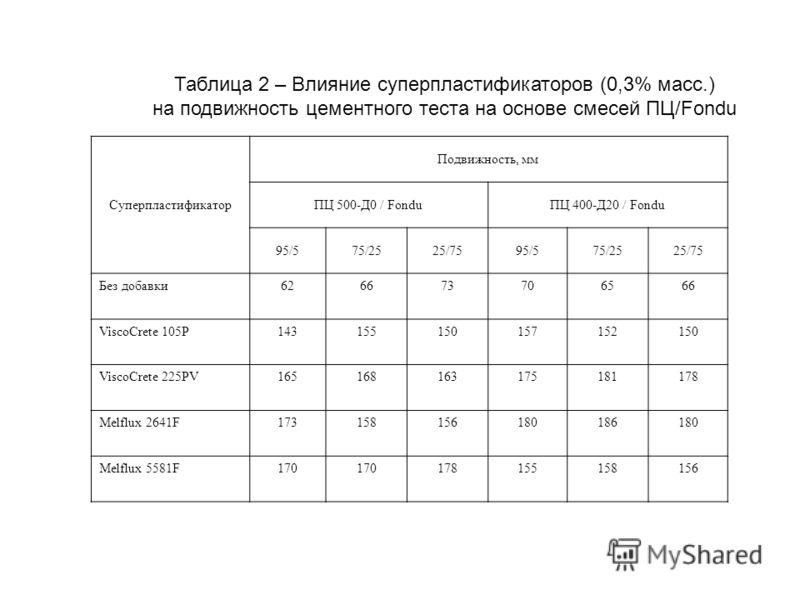 Таблица 2 – Влияние суперпластификаторов (0,3% масс.) на подвижность цементного теста на основе смесей ПЦ/Fondu Суперпластификатор Подвижность, мм ПЦ 500-Д0 / FonduПЦ 400-Д20 / Fondu 95/575/2525/7595/575/2525/75 Без добавки626673706566 ViscoCrete 105