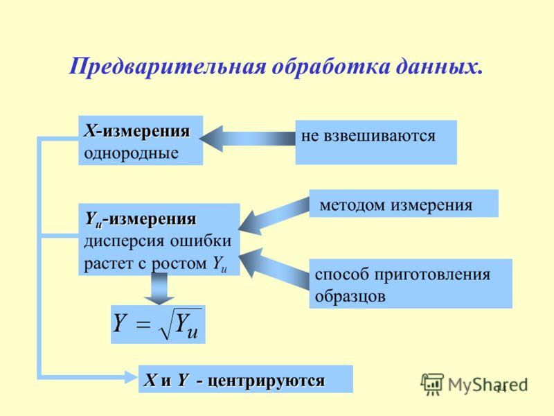 14 Предварительная обработка данных. X-измерения X-измерения однородные не взвешиваются Y и -измерения Y и -измерения дисперсия ошибки растет с ростом Y и способ приготовления образцов методом измерения X и Y - центрируются