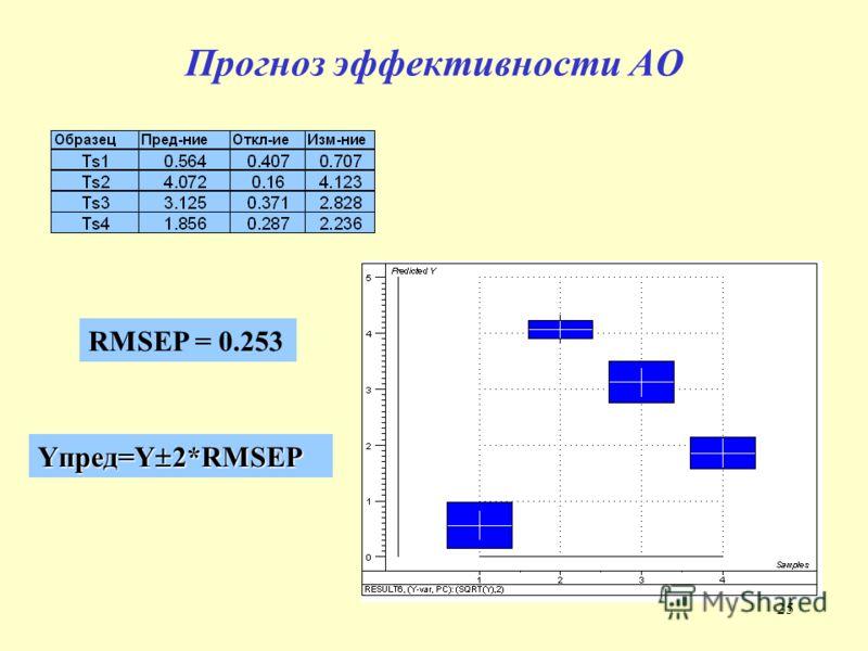 25 Прогноз эффективности АО RMSEP = 0.253 Yпред=Y 2*RMSEP