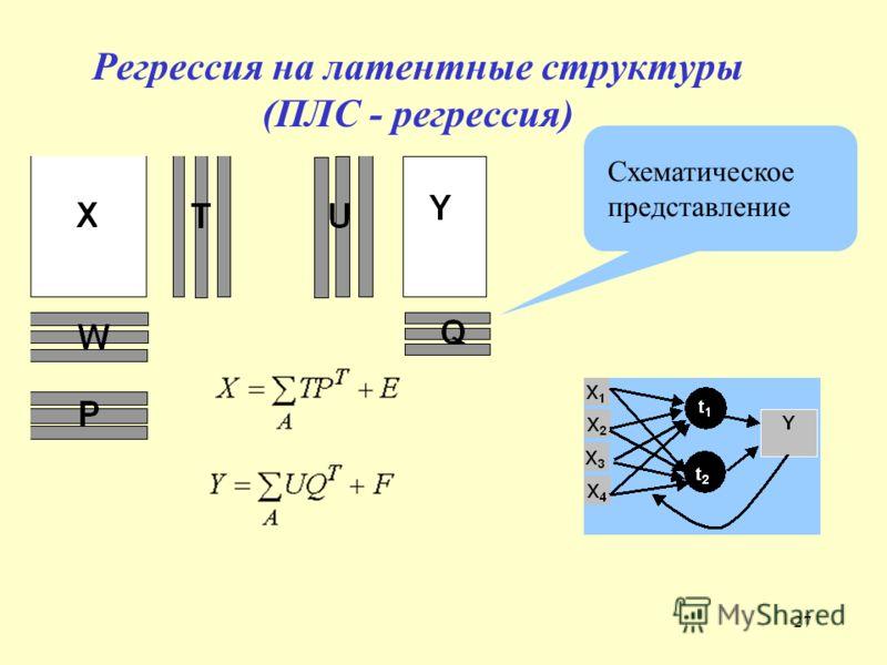 27 Регрессия на латентные структуры (ПЛС - регрессия) Схематическое представление