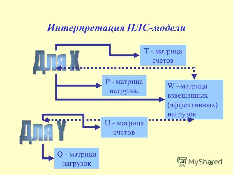 28 Интерпретация ПЛС-модели T - матрица счетов Q - матрица нагрузок W –матрица взвешенных (эффективных) нагрузок U - матрица счетов P - матрица нагрузок