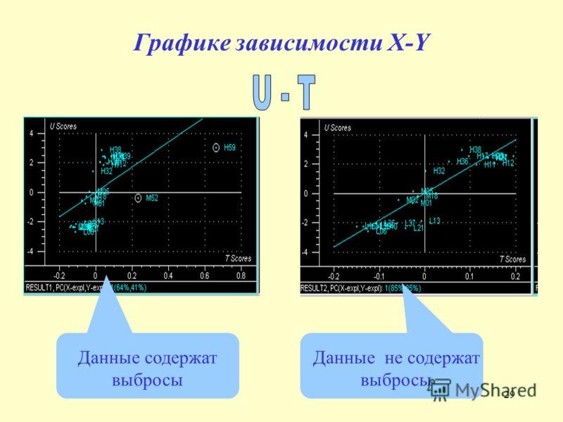 29 Графике зависимости X-Y Данные содержат выбросы Данные не содержат выбросы