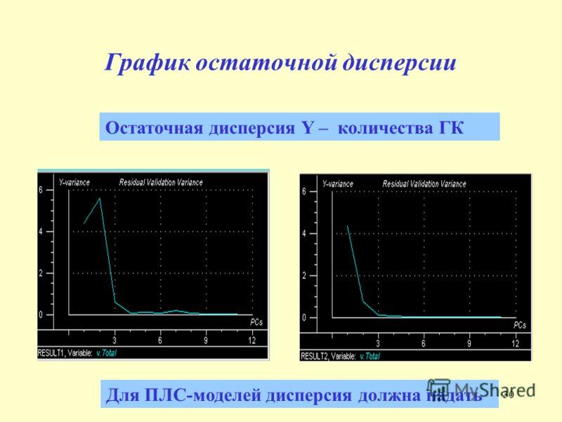 30 График остаточной дисперсии Для ПЛС-моделей дисперсия должна падать Остаточная дисперсия Y – количества ГК