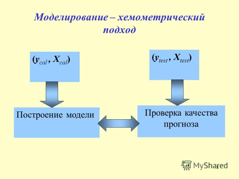 8 Моделирование – хемометрический подход (y test, X test ) Проверка качества прогноза (y cal, X cal ) Построение модели