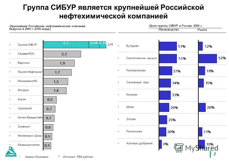 2 *Анализ Компании ** Источник: РБК рейтинг Группа СИБУР является крупнейшей Российской нефтехимической компанией Крупнейшие Российские нефтехимические компании Выручка в 2005 г. (US$ млрд.) 3,77 Еврохим Фосагро Уралкалий Силвинит Амтел-Фредестайн Ак