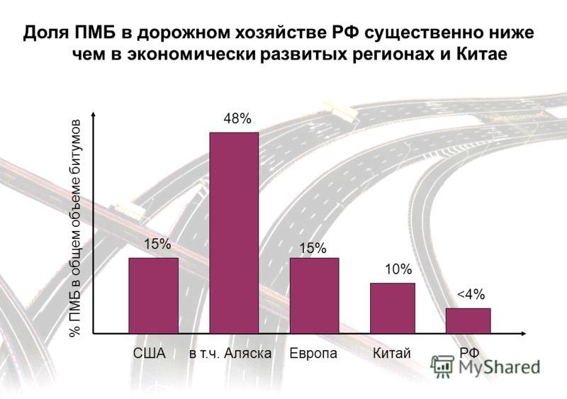 5 Доля ПМБ в дорожном хозяйстве РФ существенно ниже чем в экономически развитых регионах и Китае % ПМБ в общем объеме битумов СШАв т.ч. АляскаЕвропаКитайРФ 15% 48% 15% 10%