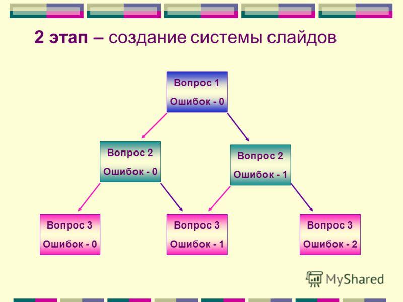 2 этап – создание системы слайдов Вопрос 1 Ошибок - 0 Вопрос 2 Ошибок - 0 Вопрос 2 Ошибок - 1 Вопрос 3 Ошибок - 1 Вопрос 3 Ошибок - 2 Вопрос 3 Ошибок - 0