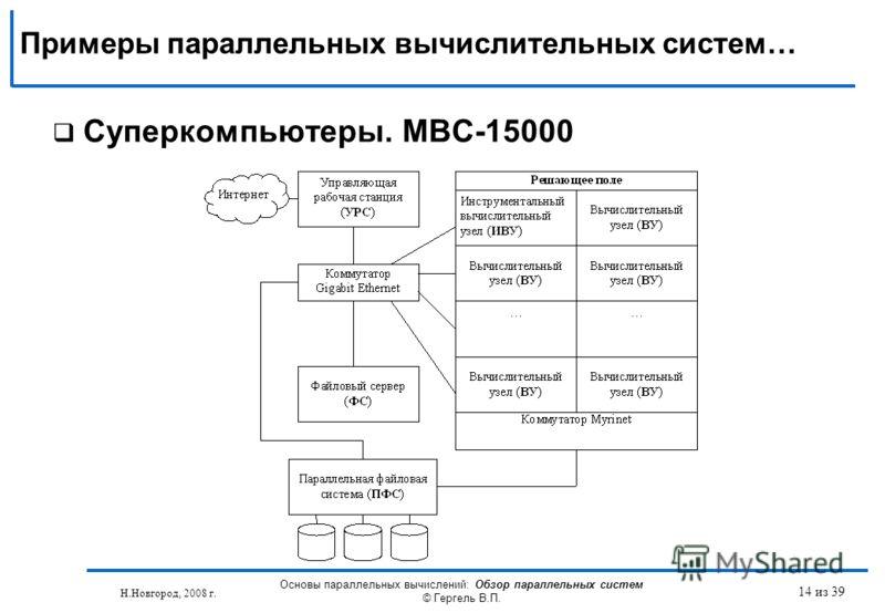 Н.Новгород, 2008 г. Основы параллельных вычислений: Обзор параллельных систем © Гергель В.П. 14 из 39 Суперкомпьютеры. МВС-15000 Примеры параллельных вычислительных систем…