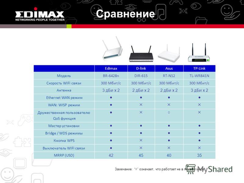EdimaxD-linkAsusTP-Link МодельBR-6428nDIR-615RT-N12TL-WR841N Скорость WiFi связи300 Мбит/с Антенна 3 дБи x 22 дБи x 2 3 дБи x 2 Ethernet WAN режим WAN: WISP режим Дружественная пользователю QoS функция Мастер установки Bridge / WDS режимы Кнопка WPS