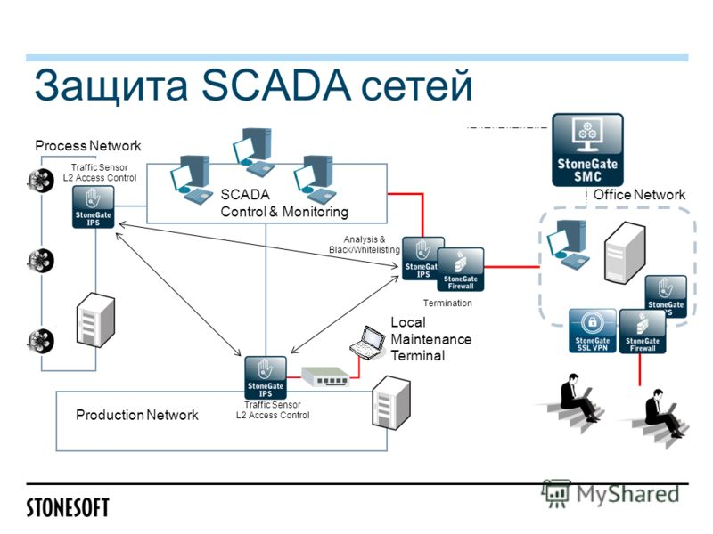 Защита SCADA сетей Analysis & Black/Whitelisting Traffic Sensor L2 Access Control Production Network Office Network Process Network SCADA Control & Monitoring Local Maintenance Terminal Traffic Sensor L2 Access Control Termination