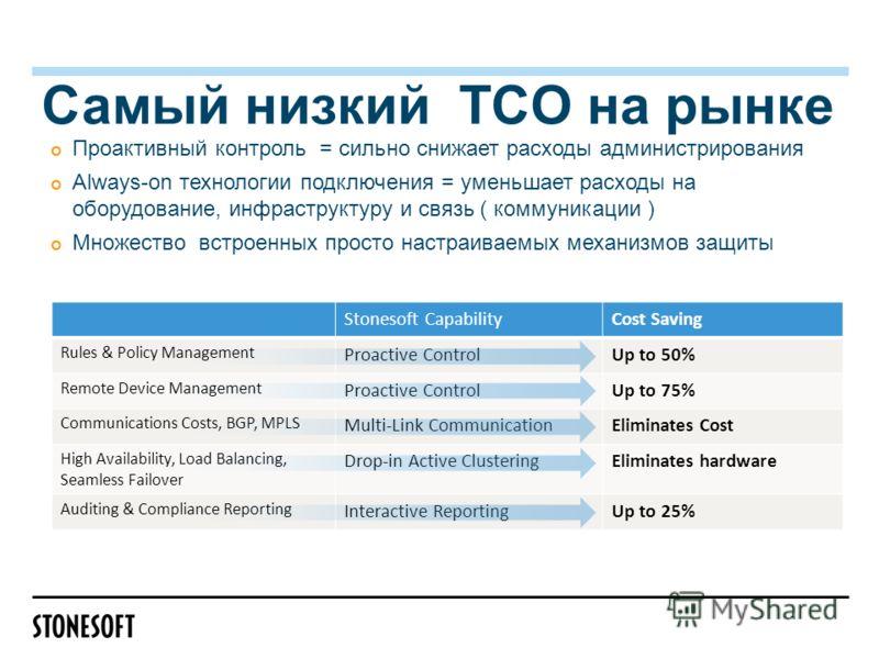 Самый низкий TCO на рынке Проактивный контроль = сильно снижает расходы администрирования Always-on технологии подключения = уменьшает расходы на оборудование, инфраструктуру и связь ( коммуникации ) Множество встроенных просто настраиваемых механизм