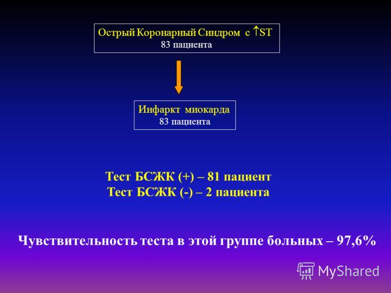 Острый Коронарный Синдром с ST 83 пациента Инфаркт миокарда 83 пациента Тест БСЖК (+) – 81 пациент Тест БСЖК (-) – 2 пациента Чувствительность теста в этой группе больных – 97,6%
