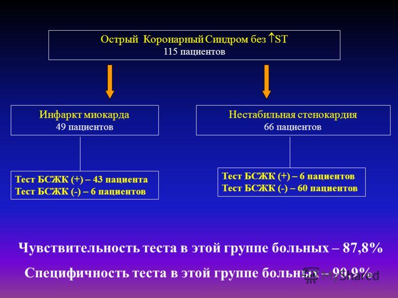 Острый Коронарный Синдром без ST 115 пациентов Инфаркт миокарда 49 пациентов Нестабильная стенокардия 66 пациентов Тест БСЖК (+) – 43 пациента Тест БСЖК (-) – 6 пациентов Тест БСЖК (+) – 6 пациентов Тест БСЖК (-) – 60 пациентов Чувствительность теста
