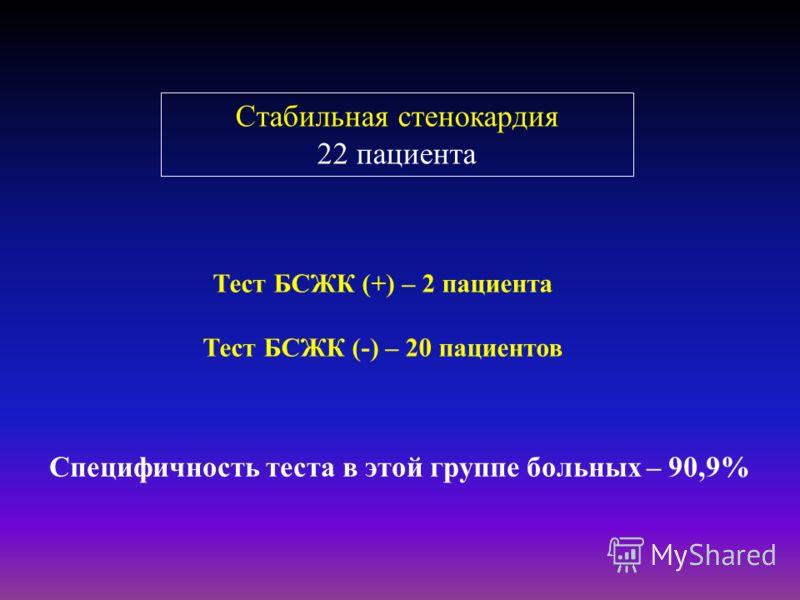 Стабильная стенокардия 22 пациента Тест БСЖК (+) – 2 пациента Тест БСЖК (-) – 20 пациентов Специфичность теста в этой группе больных – 90,9%