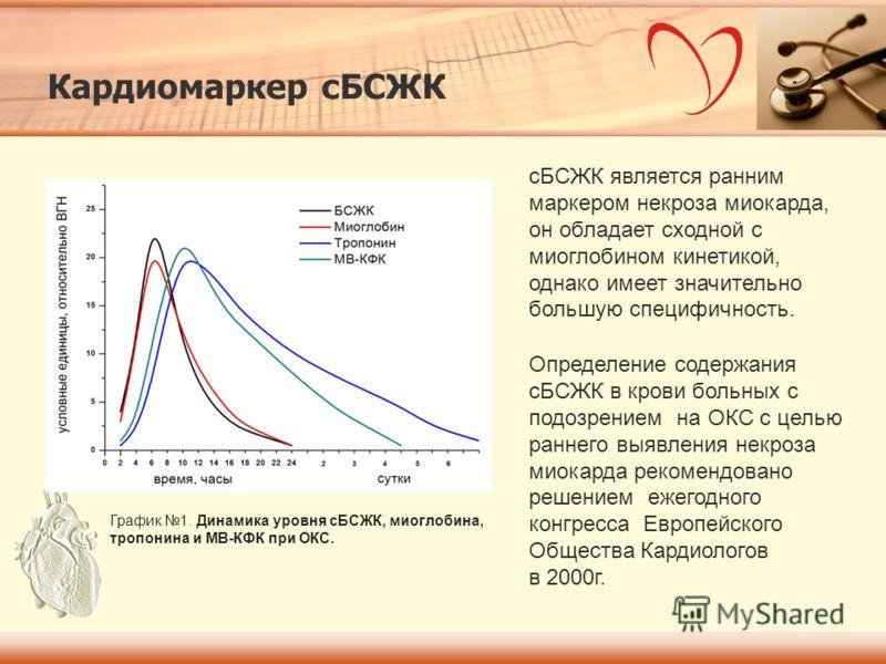 График 1. Динамика уровня сБСЖК, миоглобина, тропонина и МВ-КФК при ОКС. Определение содержания сБСЖК в крови больных с подозрением на ОКС с целью раннего выявления некроза миокарда рекомендовано решением ежегодного конгресса Европейского Общества Ка