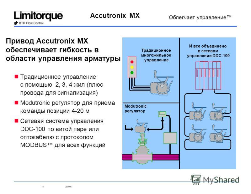 8280998 Accutronix MX Облегчает управление Привод Accutronix MX обеспечивает гибкость в области управления арматуры Традиционное управление с помощью 2, 3, 4 жил (плюс провода для сигнализация) Modutronic регулятор для приема команды позиции 4-20 м С