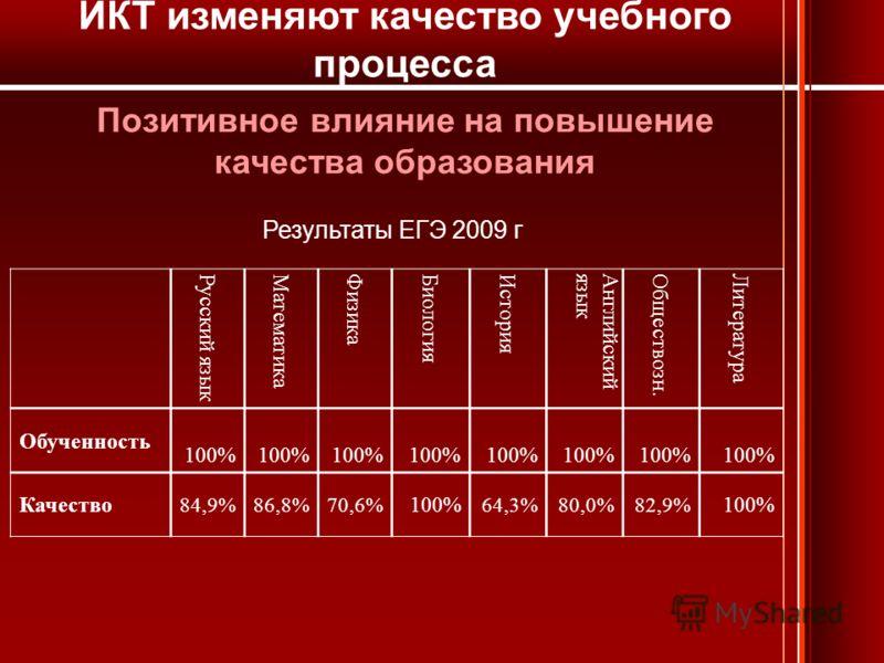 Позитивное влияние на повышение качества образования Русский язык Математика Физика Биология История Английскийязык Обществозн. Литература Обученность 100% Качество 84,9%86,8%70,6% 100% 64,3%80,0%82,9% 100% Результаты ЕГЭ 2009 г ИКТ изменяют качество