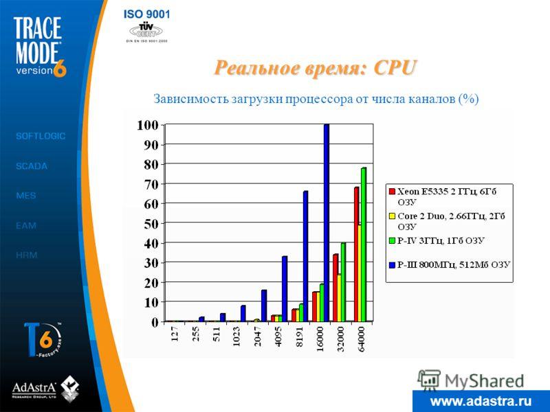 www.adastra.ru каждый канал связан с генератором каждый канал взывает программу: 3 аргумента, одна операция сложения цикл пересчета 0,55 сек (по умолчанию) количество каналов варьируется диагностика ведется с помощью переменной @Calculate_Cycle Реаль