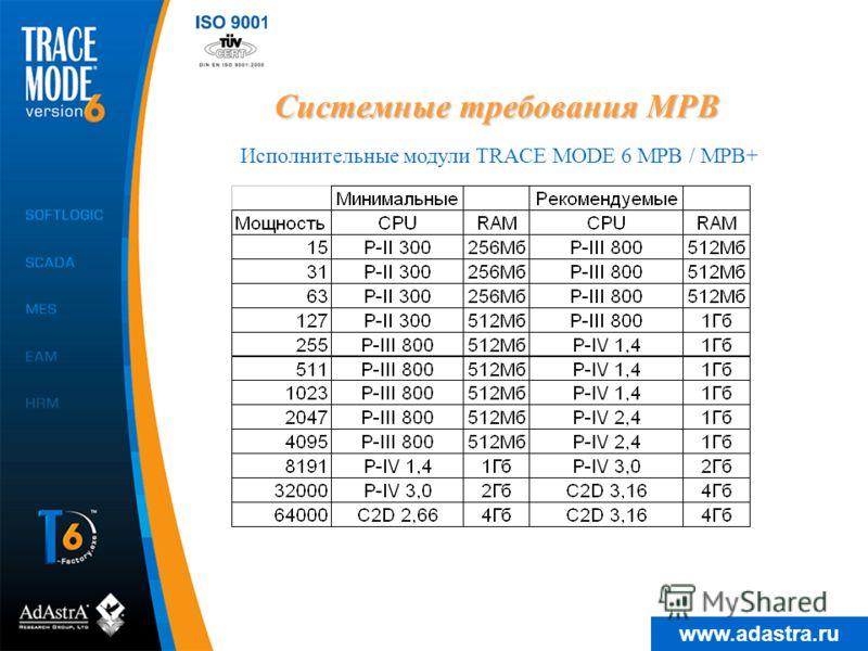 www.adastra.ru Системные требования МРВ Исполнительные модули TRACE MODE 6 МРВ / МРВ+
