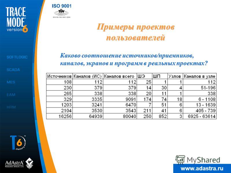 www.adastra.ru Примеры проектов пользователей Каково соотношение источников/приемников, каналов, экранов и программ в реальных проектах?