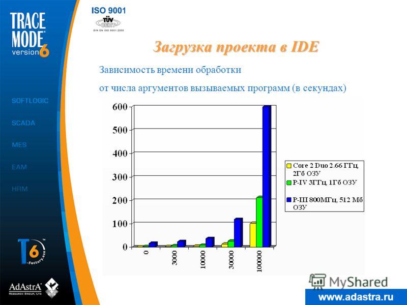 www.adastra.ru Загрузка проекта в IDE Зависимость времени обработки от числа аргументов вызываемых программ (в секундах)