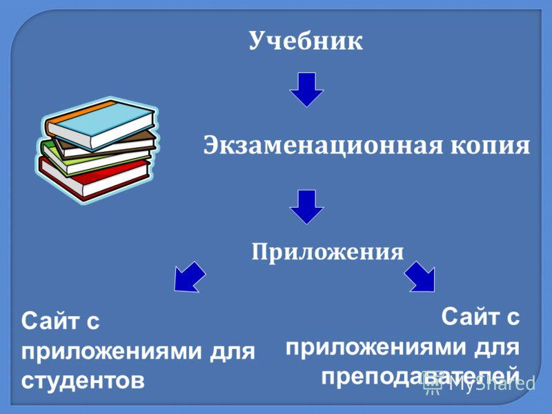 Учебник Сайт с приложениями для преподавателей Сайт с приложениями для студентов Приложения Экзаменационная копия